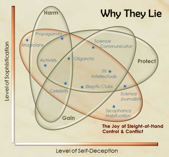 Why Humans Lie