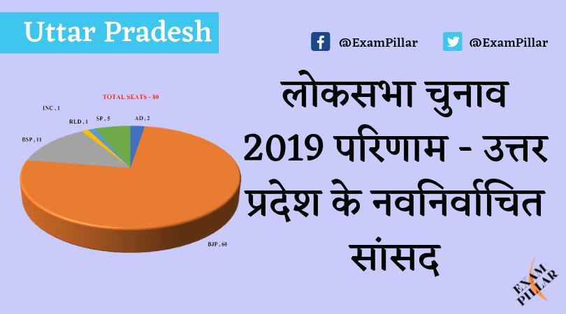 Uttar Pradesh (UP) Lok Sabha Election Results 2019