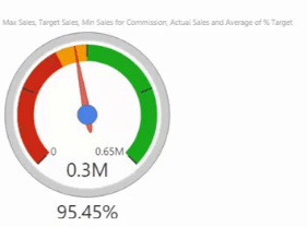 dial gauge power bi custom visuals