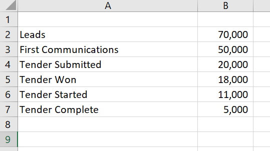 Funnel charts in excel