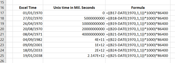 Unix Timestamp conversions in Excel