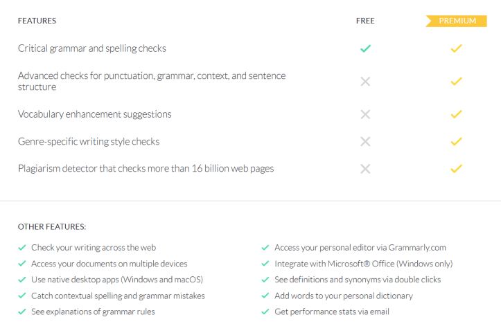 Grammarly Free and Premium Version Comparisons