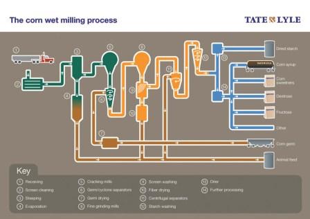 Milling wet corn process pdf