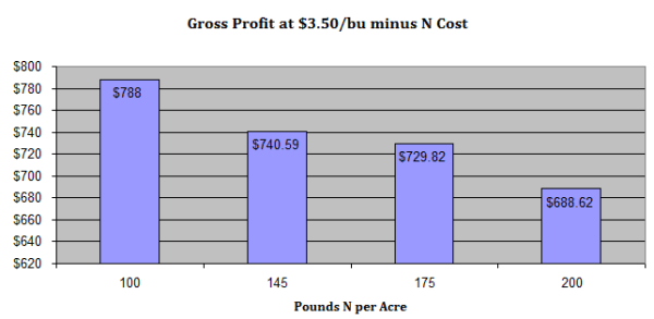 Corn Profit Chart via thefarmerslife.com