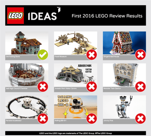 Lego Ideas 2016 Results