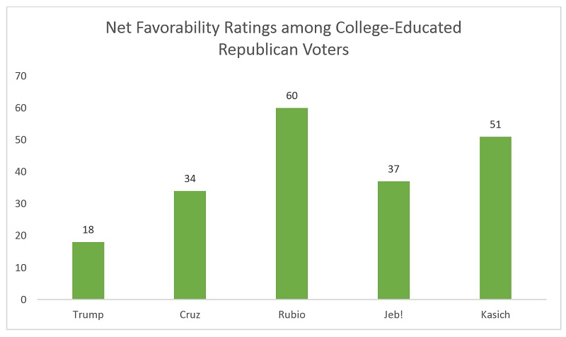 Source: Quinnipiac University Poll, 17 February 2016.