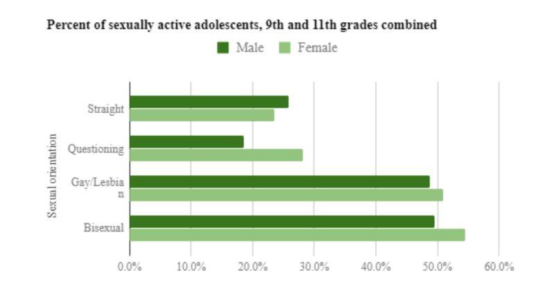 Why Are Lesbian Teens Having More Babies Than Heterosexual Peers?