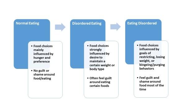 Eating behavior spectrum