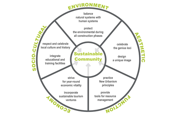 The parts that make a sustainable community. image: Catalina Ávila LaFrance