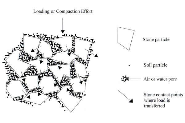 Conceptual diagram showing loading or compaction effort on stone and soil particles image: Nina Bassuk