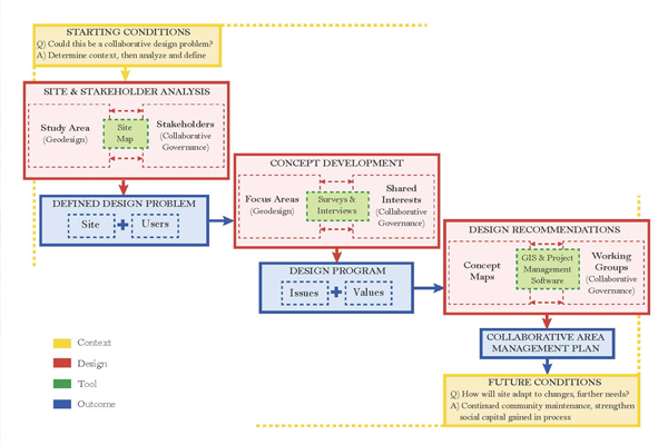 Planning process workflow for research image: Rachel Glass