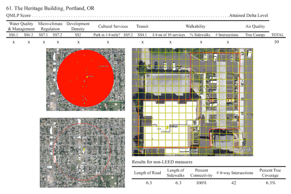 Sample Individual Building Profile of QMLP Calculations and Results for The Heritage Building, Portland, OR image: Deborah Steinberg