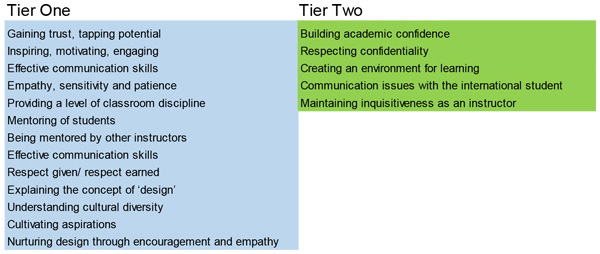 Tiers of Critical Pedagogy: Technical data image: John Anderson