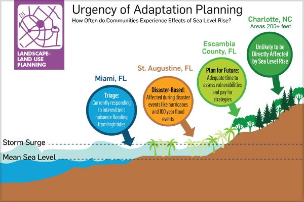 Urgency of adaptation planning diagram