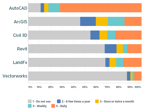 Which drafting software does your firm use and how often?