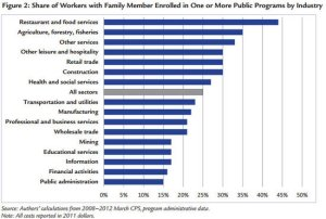 public_assistance_share_of_workers_by_industry