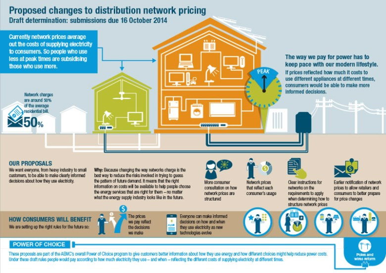 Infographic-Distribution-pricing-draft-determination