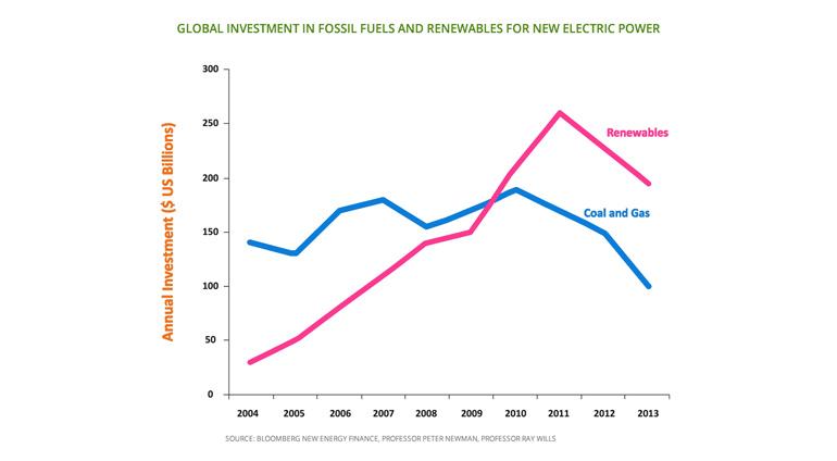 graph-investment-comparison