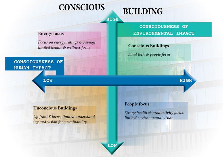 Concious-building