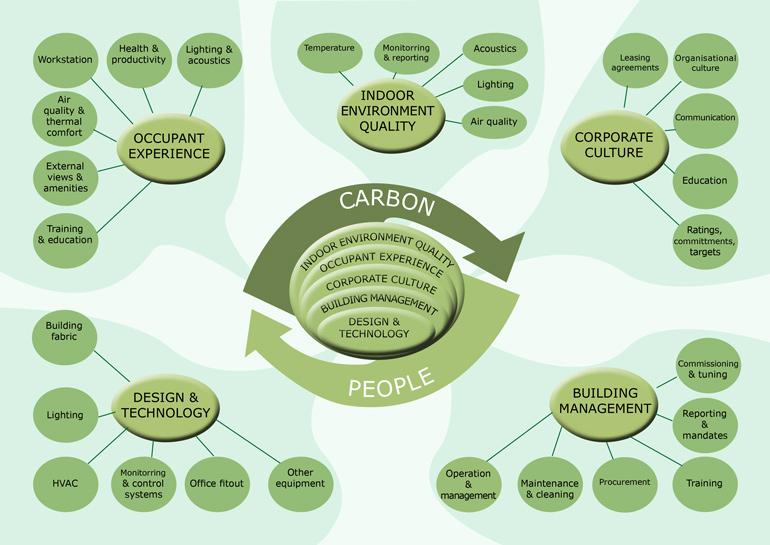 five-factors-building-performance