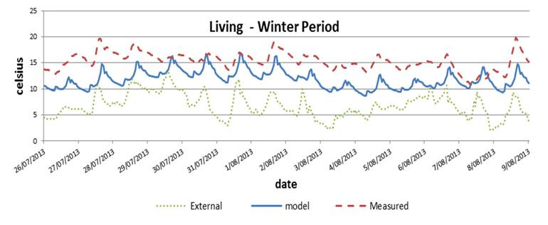 Habitech---Melb-Uni-Study---living-room-winter-temp-graph