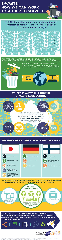 EIU_e-waste-infographic