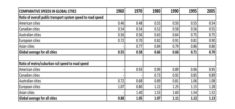 Comparative Speeds of public transport (bus and rail) to traffic and also rail to traffic in global cities. Newman and& Kenworthy 2015
