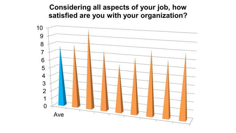Worker-satisfaction-averages-SOURCE-Viridis