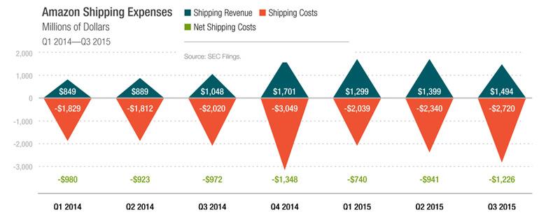 Amazon-shipping-costs