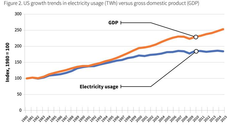 Electricity-usage-versus-GDP