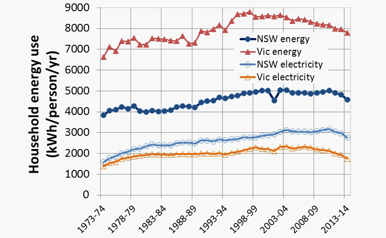Figure 4: Total energy and electricity use of dwellings in NSW and Victoria