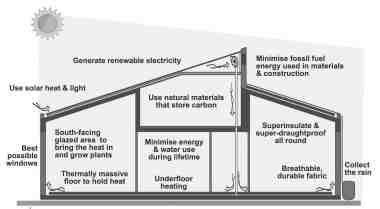 Fig. 1.1 The ideal features of zero-carbon, solar buildings.