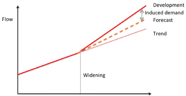 induced demand chart transport