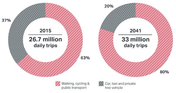 London transport chart