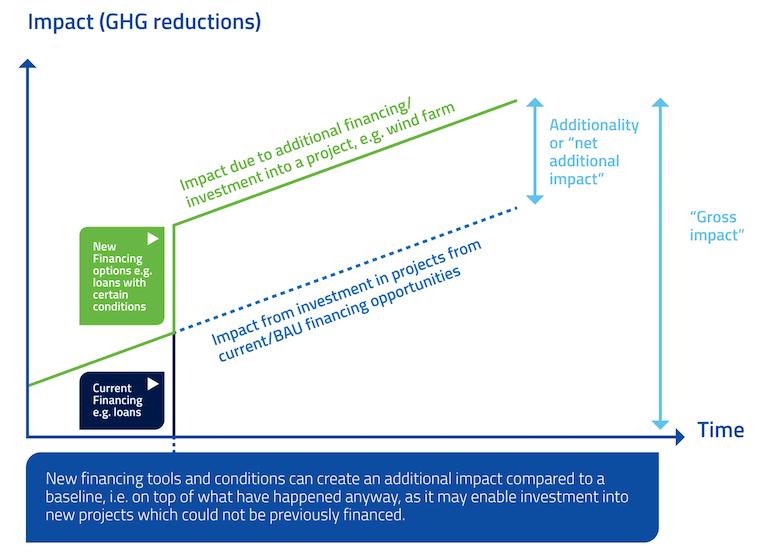climate impact chart