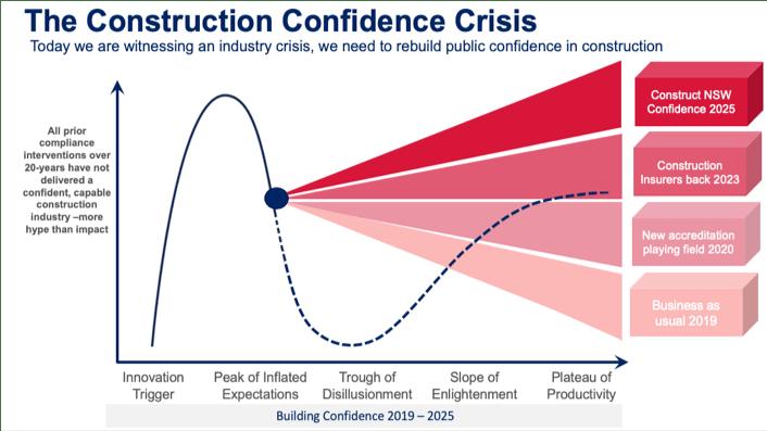 The construction confidence crisis