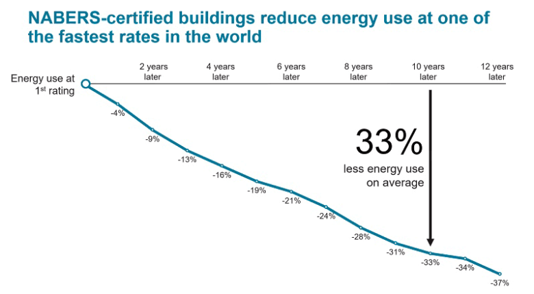 NABERS-certified buildings graph