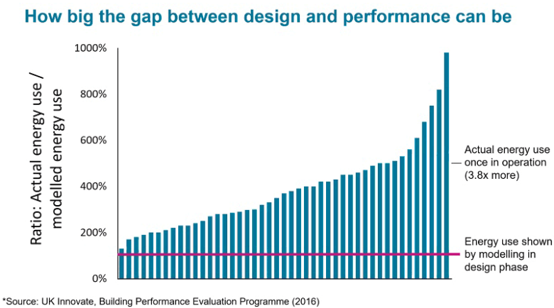 The performance gap graph
