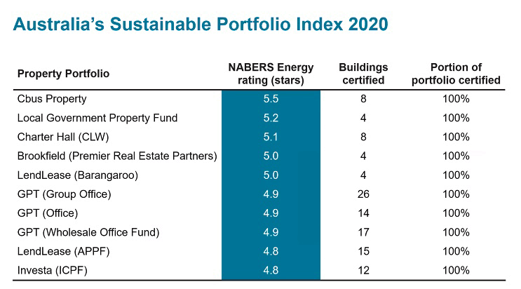 Australia's sustainable portfolio index table