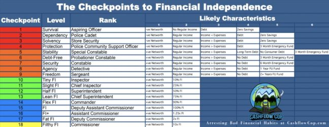 CFC - How to Retire Early - Checkpoints