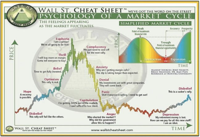 CFC - How to Retire Early - Market Cycle