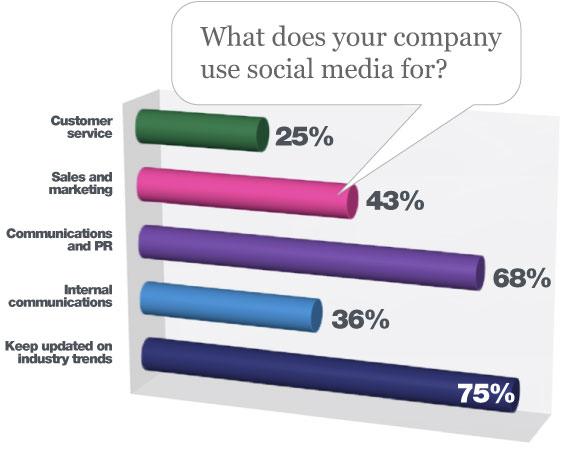 social media usage by banks