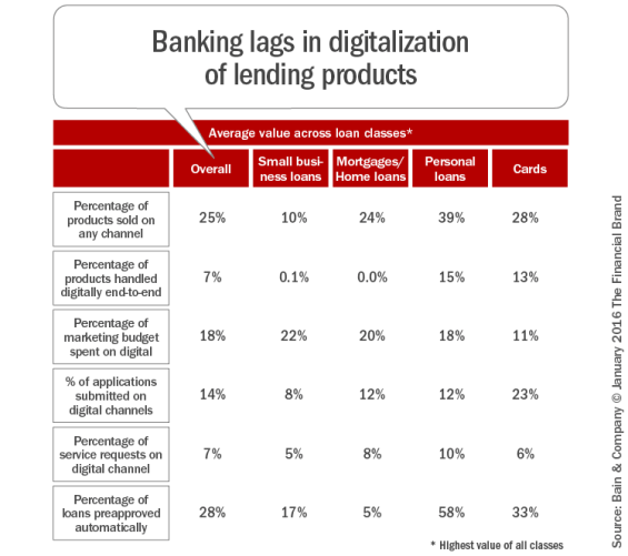 Banking_lags_in_digitalization_of_lending_products