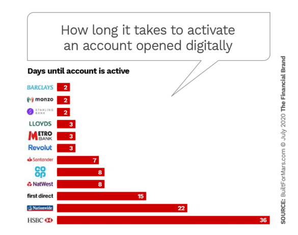 How long it takes to activate an account opened digitally at banks neobanks