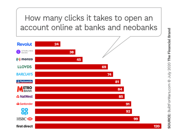 How many clicks it takes to open an account online at banks and neobanks