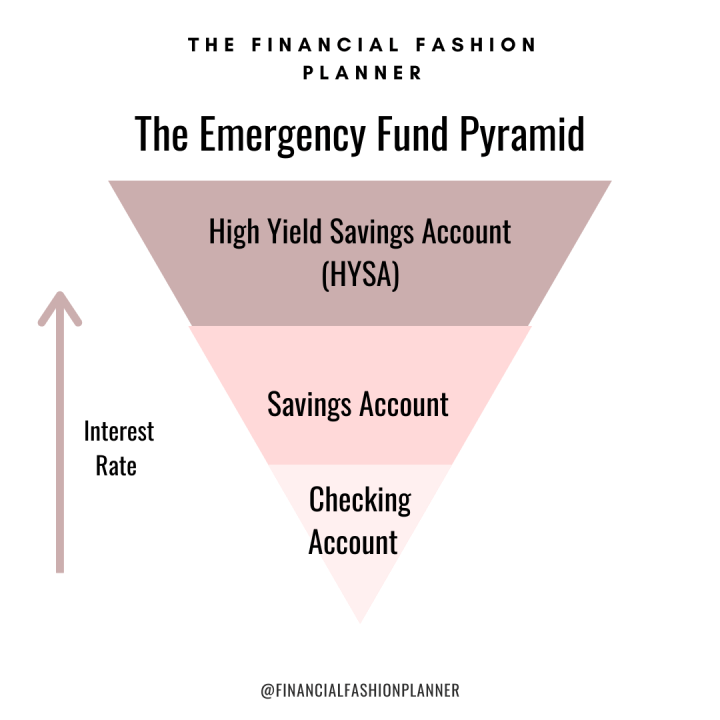 Cash Management Hack: The Emergency Fund Pyramid