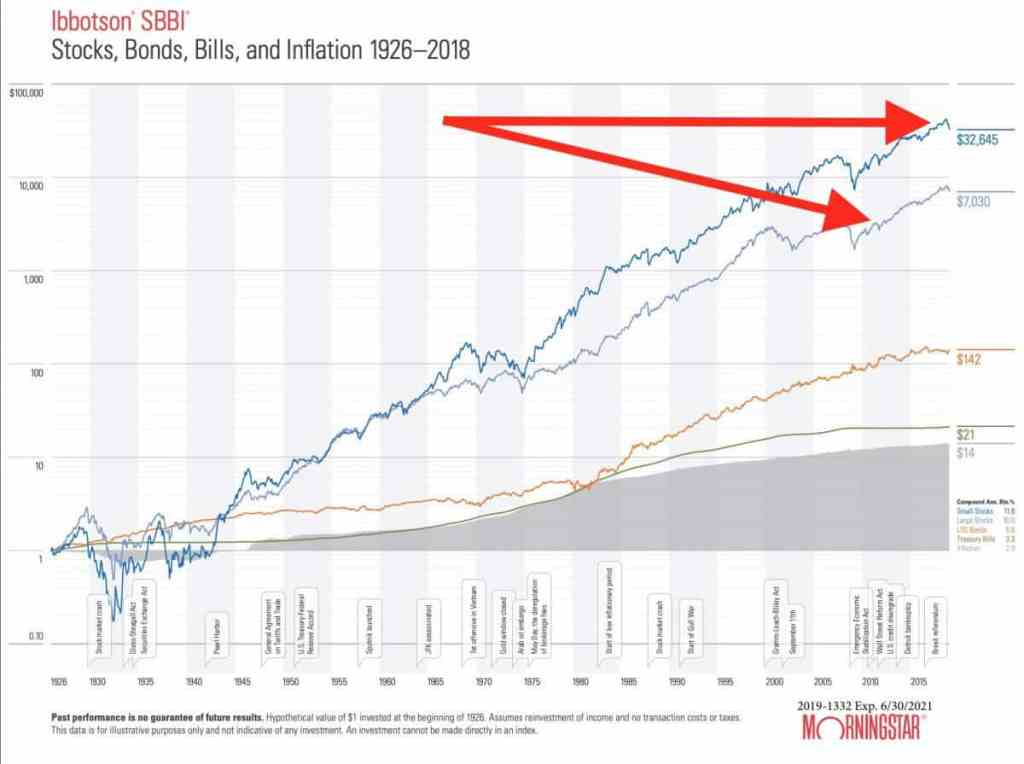 Graph Showing the performance of US stock investments since 1926