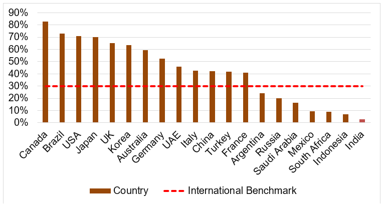 Penetration of Credit Cards in Different Countries