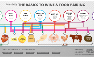 15 Rules for Great Wine and Food Pairings