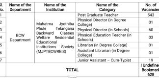 Telangana Finance dept Approves MJPTBCWREIS 628 Teaching, Non Teaching Posts